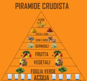 piramide alimentare crudista